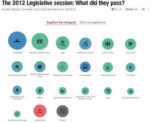 This graphic shows how MinnPost used OpenState data to give a year-end roundup of state activity