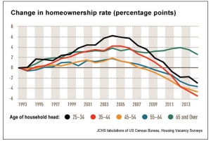 Graph from Joint Center for Housing Studies at Harvard University.